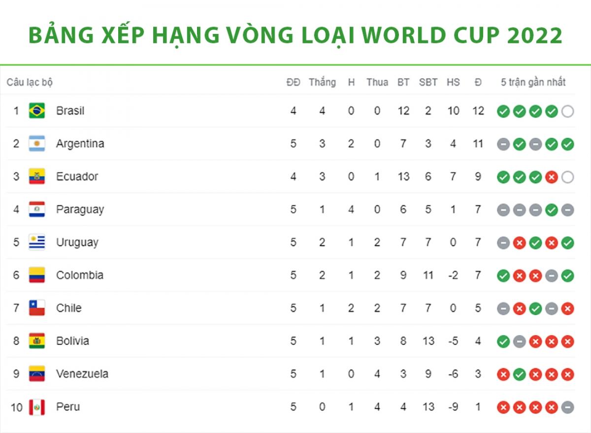 bang_xep_hang_vong_loai_world_cup_2022_khu_vuc_nam_my