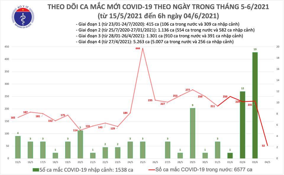 ca-mac-covid-thang-5-6